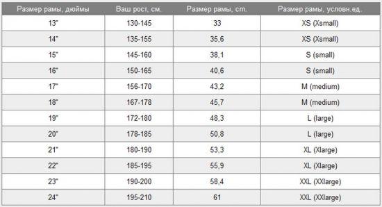 Размер рамы как подобрать по росту, таблица
