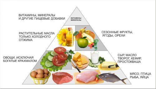 меню на день для похудения для женщин