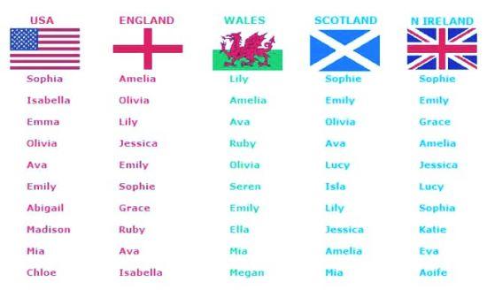 Зарубежные популярные фамилии