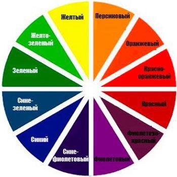 Как подобрать цвет консилера