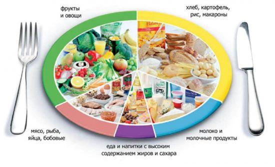 Разумное отношение к пищи