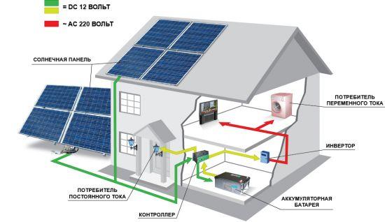Солнечные панели для дачи