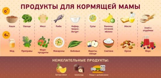 Здоровое питание кормящий мамы